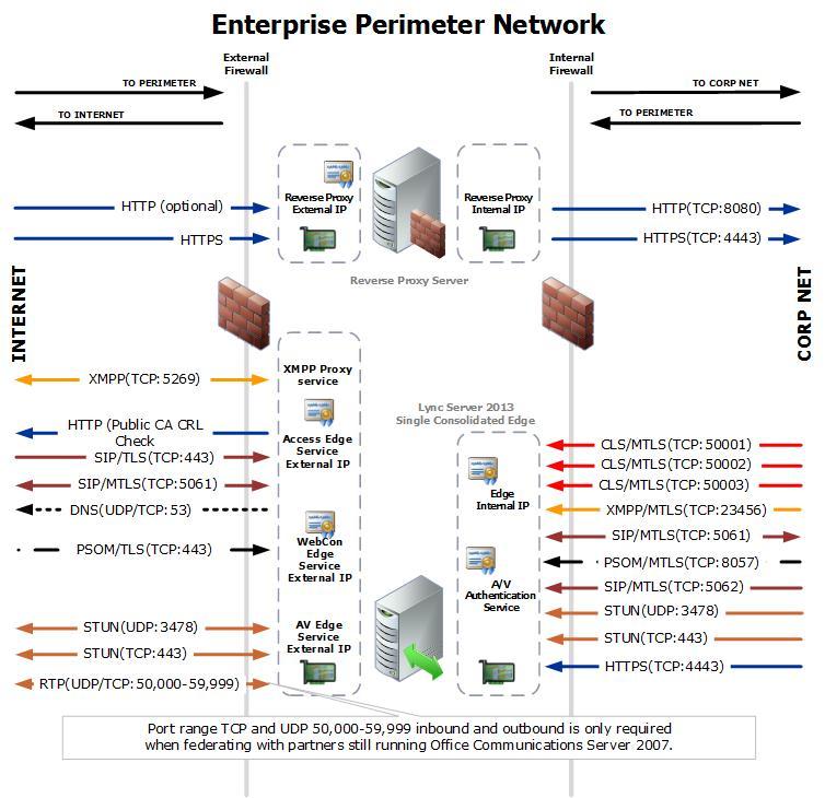 Lync 2013 Edge Network Diagram Y0av With A Zero